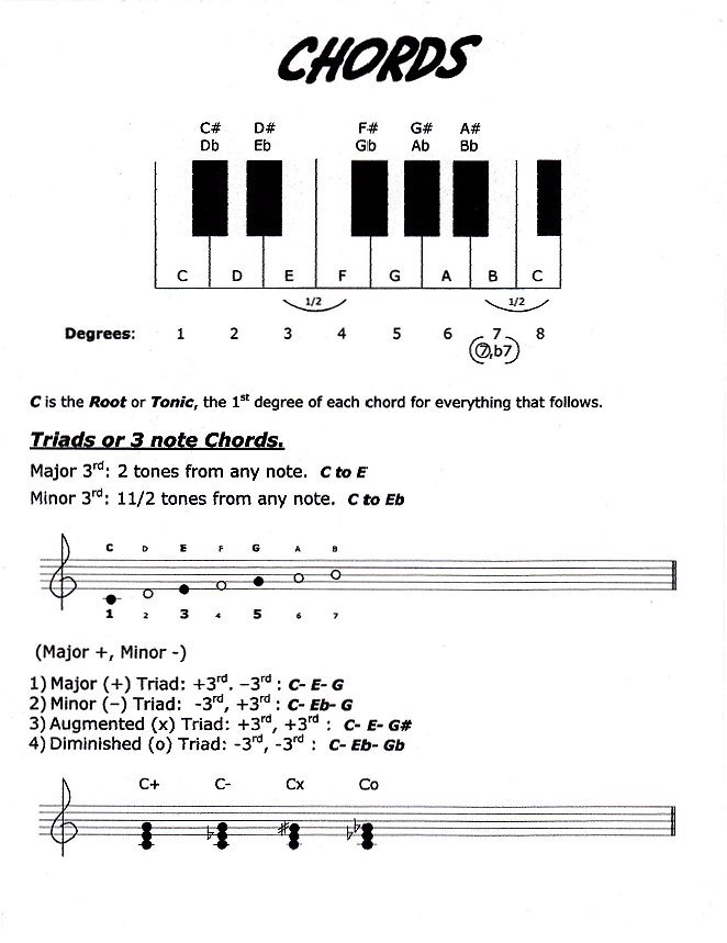 4 Guitar Chords Play Any Song Gallery - basic guitar chords finger ...